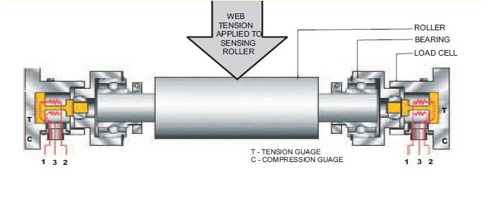Web tension load cell 3